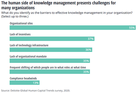 barriers-of-effective-knowledge-management-are-organizational-silos-and-humans