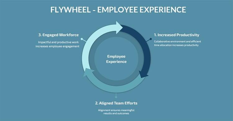 employee experience flywheel - flowtrace
