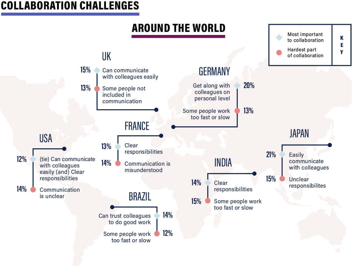 slack survey global collaboration challenges map