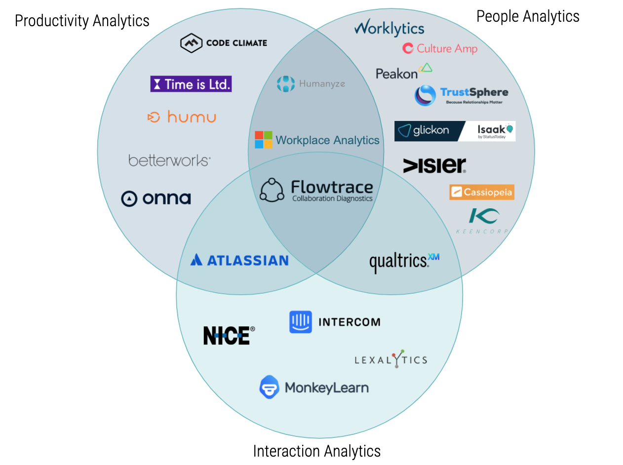 The Emergence of Collaboration Analytics: The New Face of People Analytics