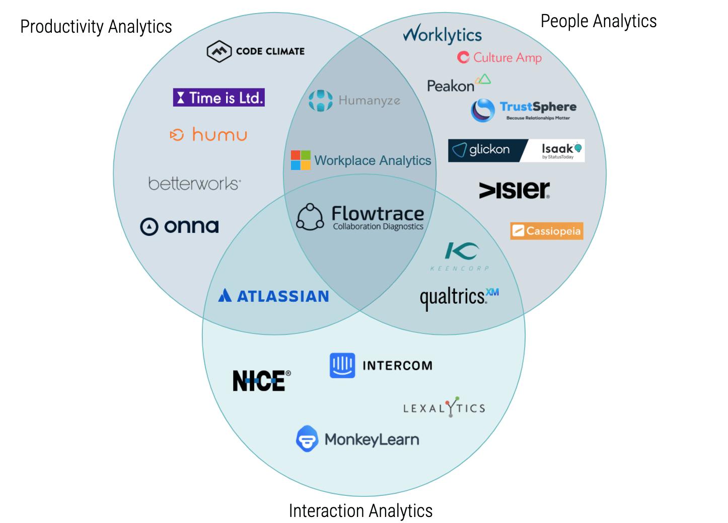 Collaboration Analytics Market