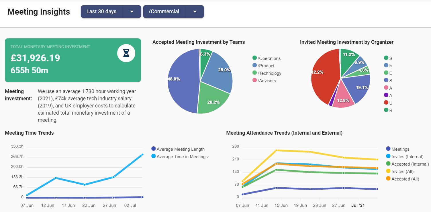 Meeting analtyics tool