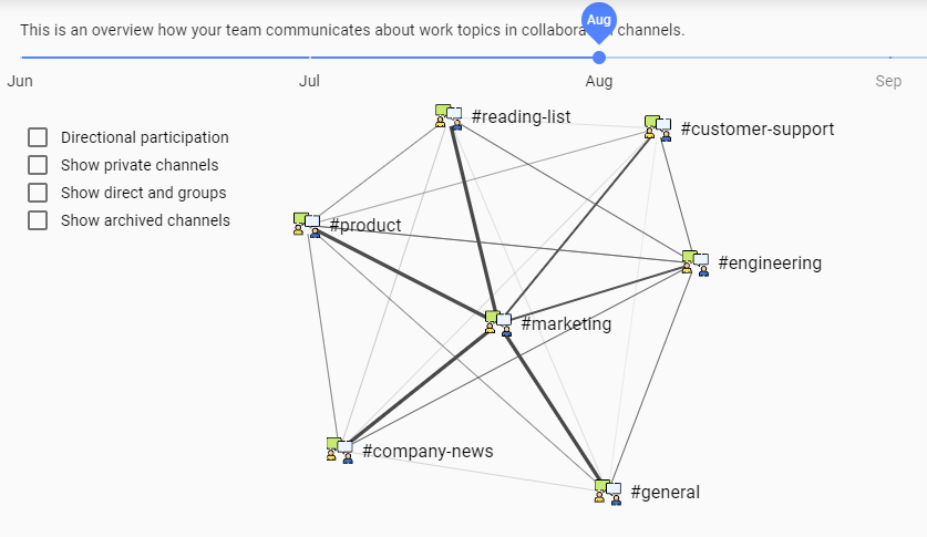 Communication channel relationship map