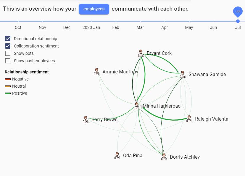 Employee communication relationship map