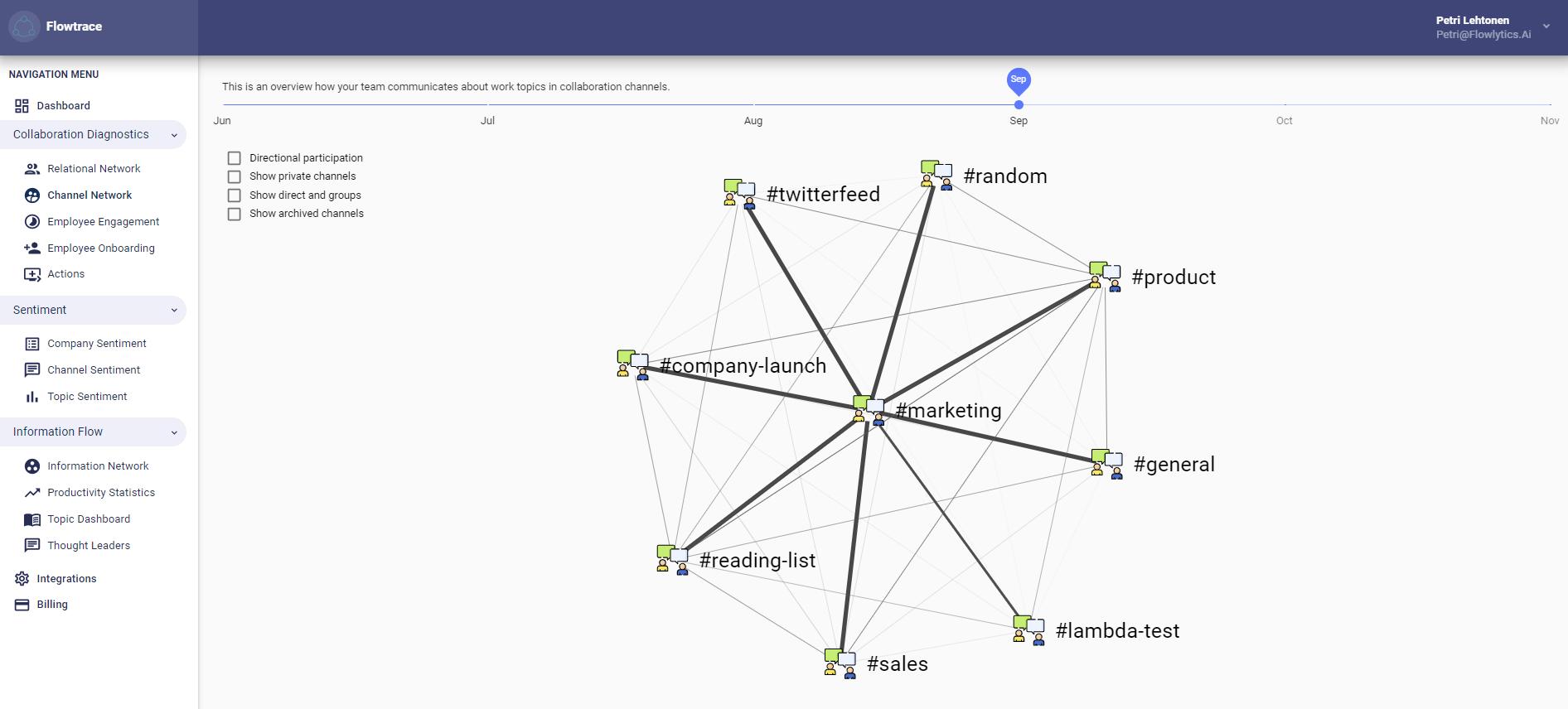 Slack Channel Statistics to Understand Team Collaboration