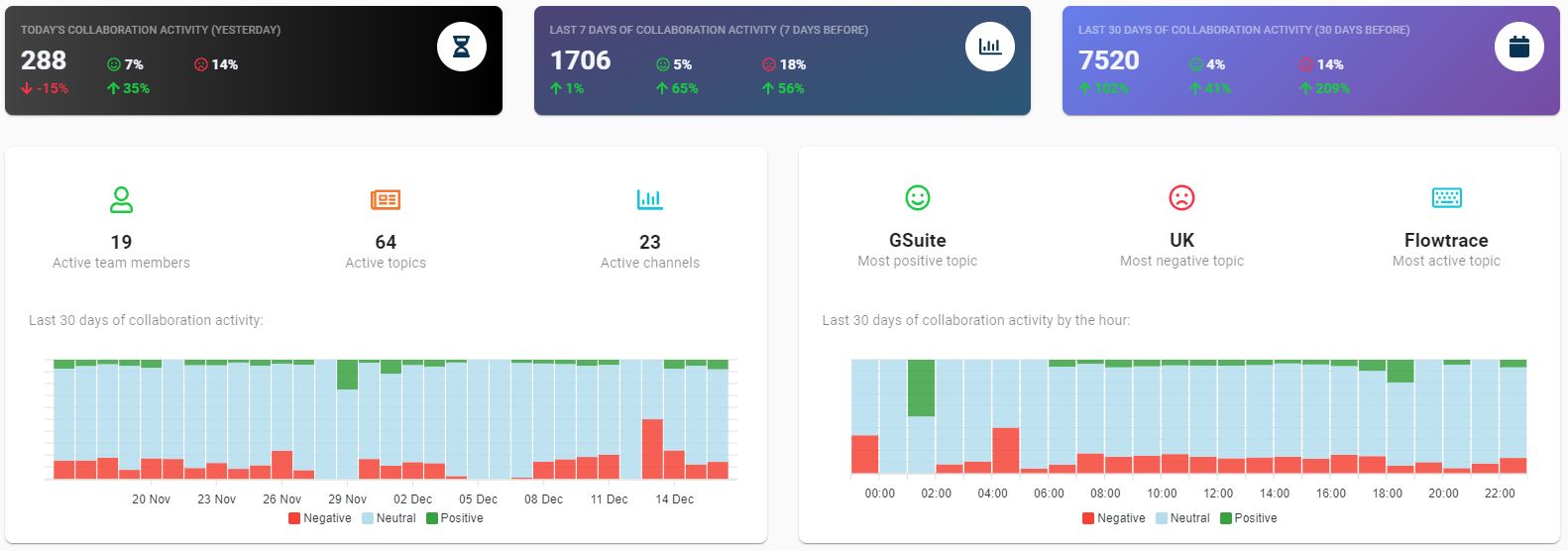 Team sentiment and activity dashboard
